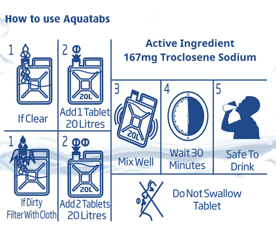 Aquatabs - Usage Guide