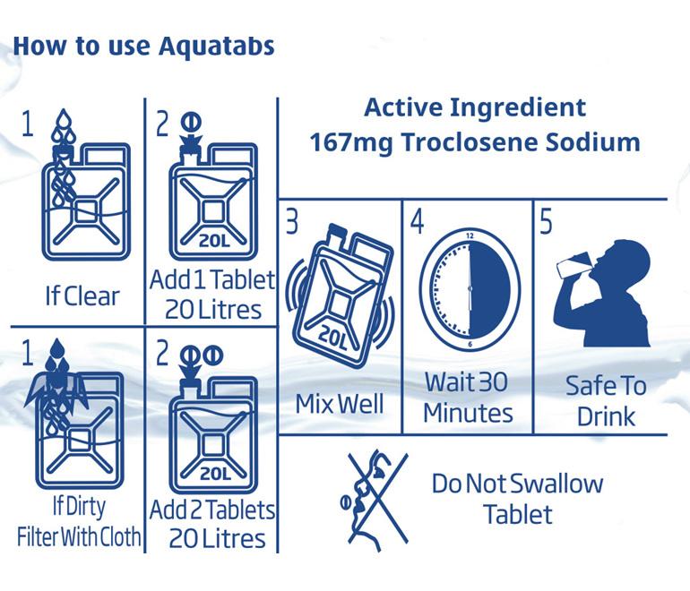 Aquatabs - Usage Guide