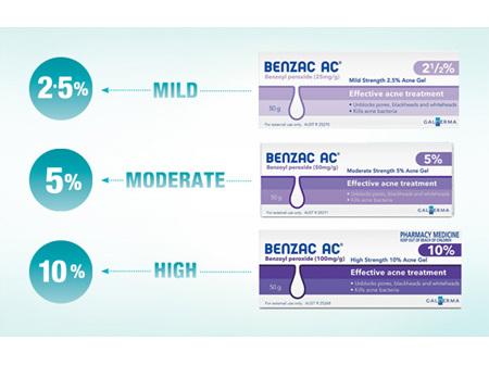 Benzac AC Gel