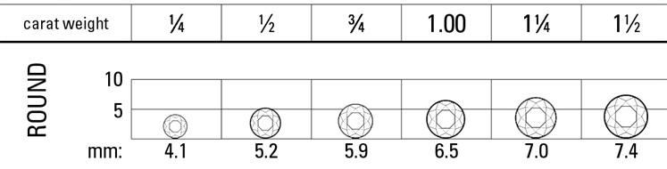 Diamond sizes, Diamond Size, Diamond Carat, Diamond MM, Diamond Size Comparison