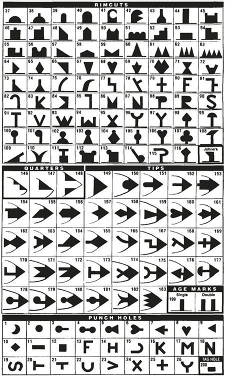 Earmarker Chart of Designs