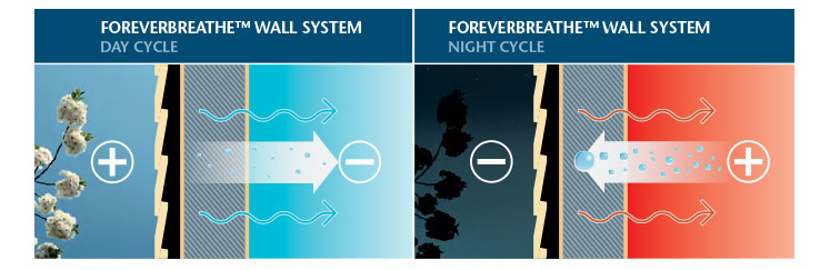Foreverbreathe Wall System 24 Hour Cycle