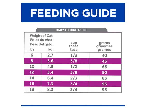 Hill's Prescription Diet y/d Thyroid Care Dry Cat Food