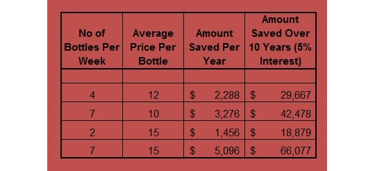 How much money could you save by making your own wine?