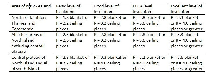 What is the standard ceiling height for R rating for windows