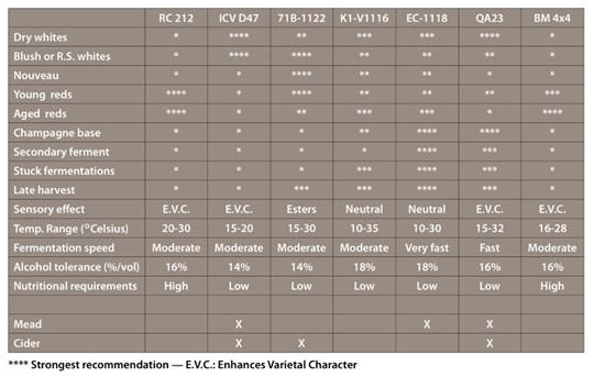Lalvin Yeast Strain Chart