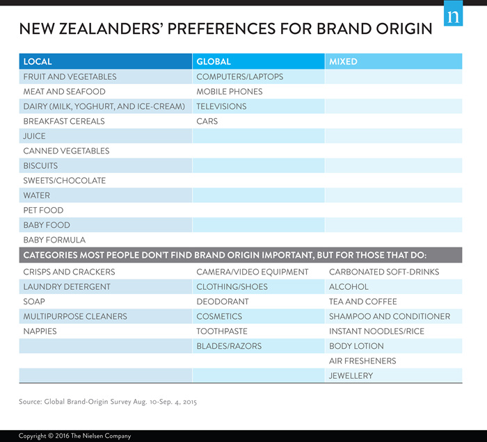 NZ preferences for brand origin