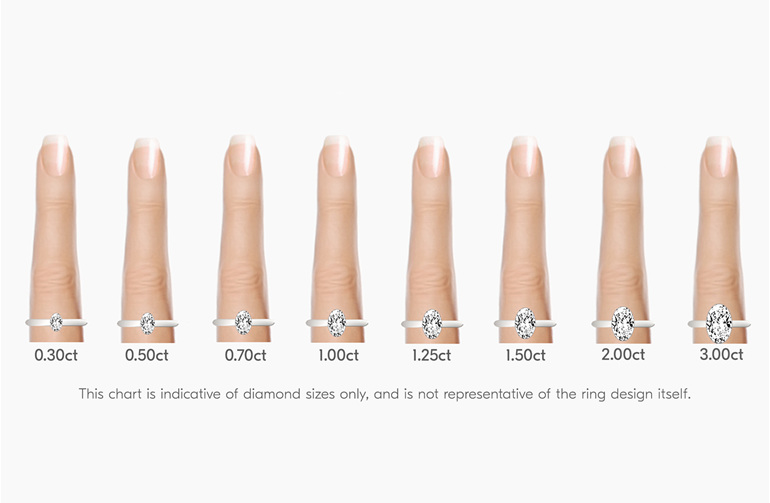 oval solitaire diamond sizing comparisons on finger